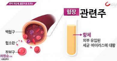 코로나19 혈장치료 관련주